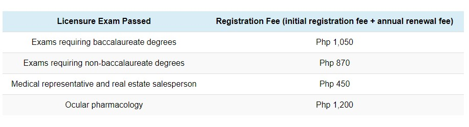 PRC Fees Table